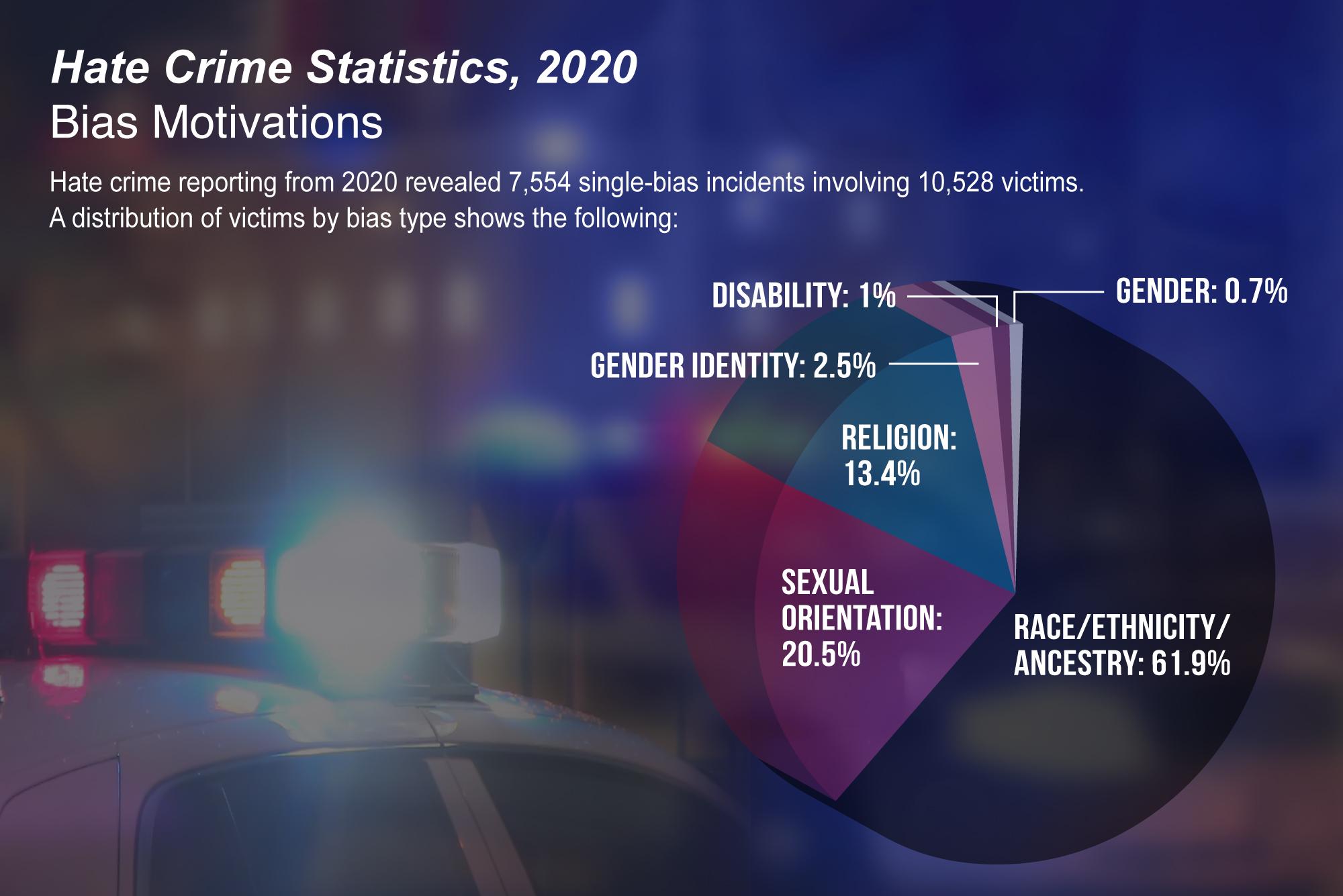 ФБР публикует данные о преступлениях ненависти в США за 2020 год
